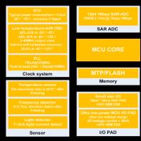 超低功耗模拟IP平台
