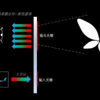 彩色AR智能眼镜体全息光波导