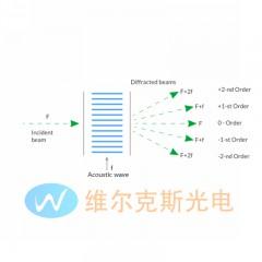 TeO2光束偏振器