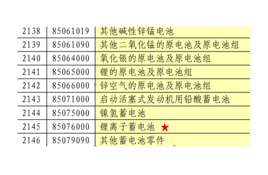 如果对中国锂离子电池和逆变器关税上调 美国储能成本可能上升1