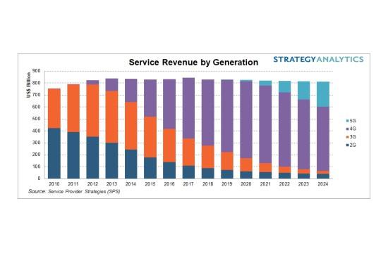 2024年5G将占无线服务收益的26% 但不会带来任何行业增长