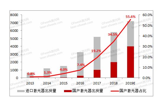 激光制造业持续增速 国产光纤激光器突破3万瓦