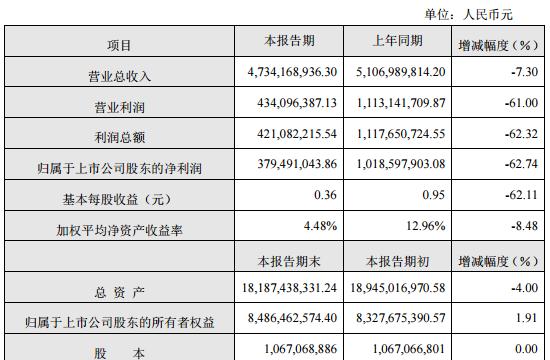 大族激光业绩快报:营收47亿下降7% 净利润3.79亿下降62%