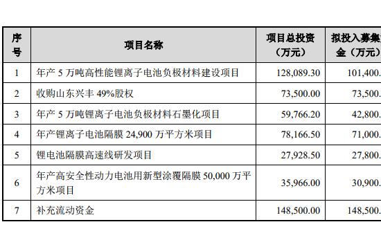 募资近50亿元 璞泰来将提升锂电池负极材料、隔膜等产能