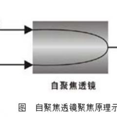G-lens,G透镜,自聚焦透镜,厂家供应